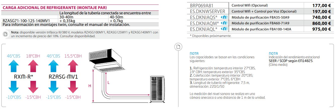 Opcionales gama SKY AIR ADVANCED Daikin BASG