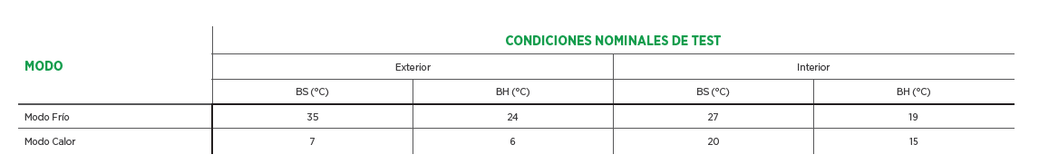 Condiciones nominales del test para obtener las eficiencias energéticas