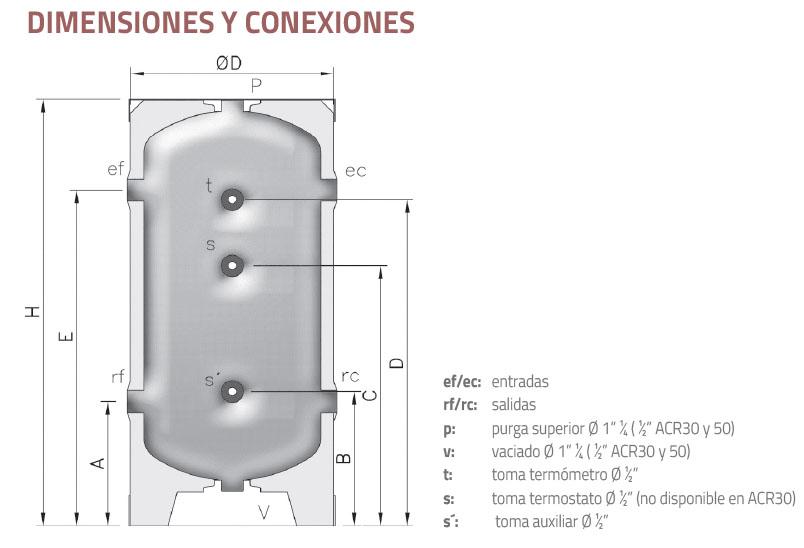 Medidas depósitos de inercia
