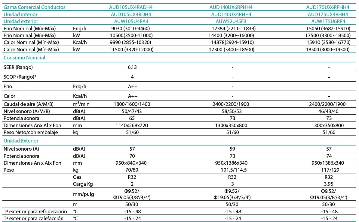 Ficha Técnica Hisense Conductos R32 AUD