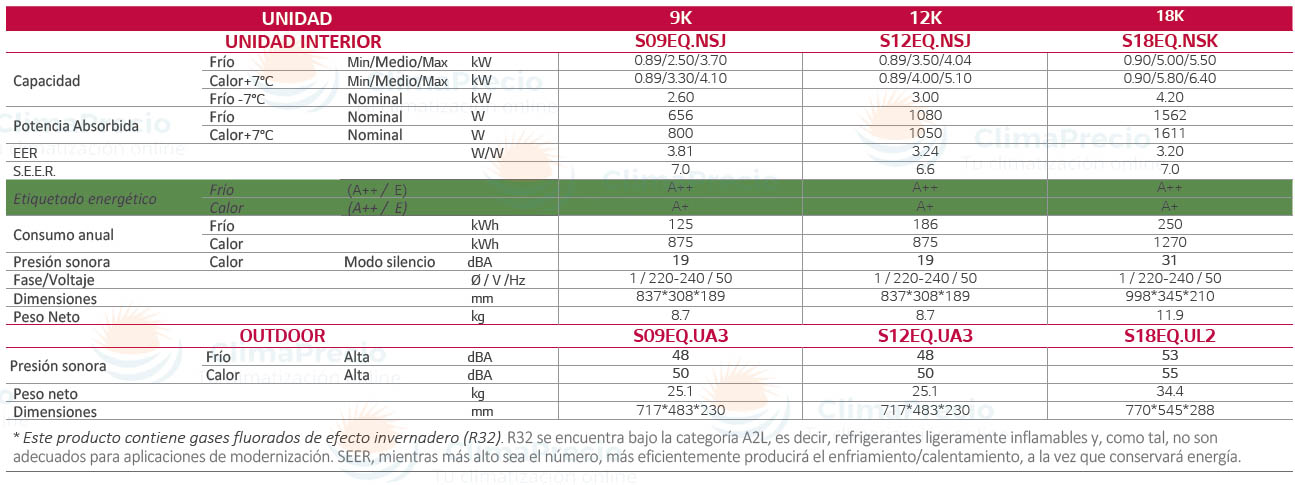 Ficha Técnica LG STANDARD R32 splits 1x1