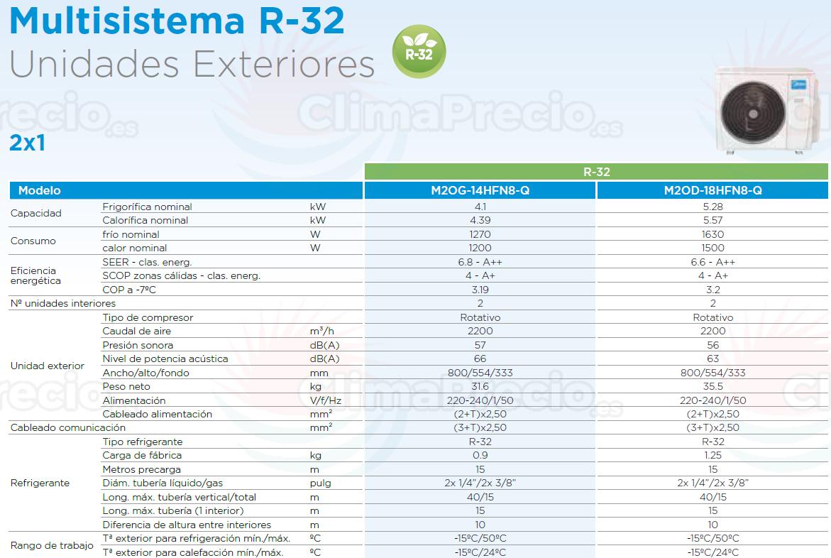 Ficha Técnica Midea Multi Split Unidades Exteriores R32