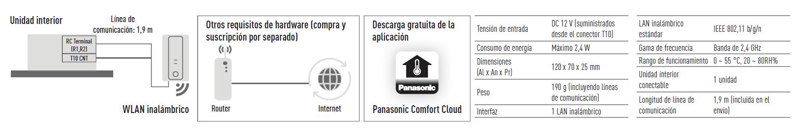 Esquema y características Panasonic WiFi CZ-CAPWFC1