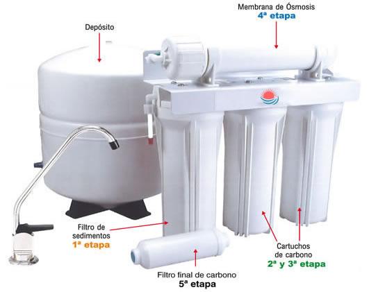 Muestra un esquema de las partes que componen un equipo de ósmosis inversa de 5 etapas.